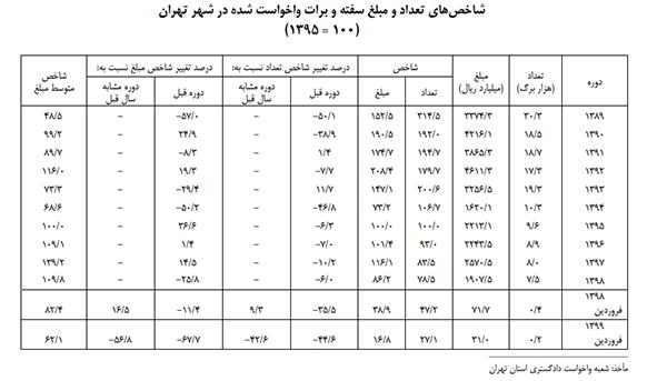 فروش ۱۶ میلیارد سفته و برات در شهر تهران